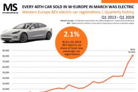 调查显示:电动车的污染比柴油车严重多了